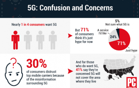 5G - Too Much Risk, Too Little Reward