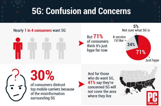 5G - Too Much Risk, Too Little Reward
